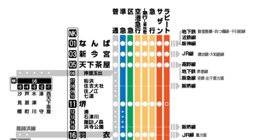 住吉大社アクセス電車