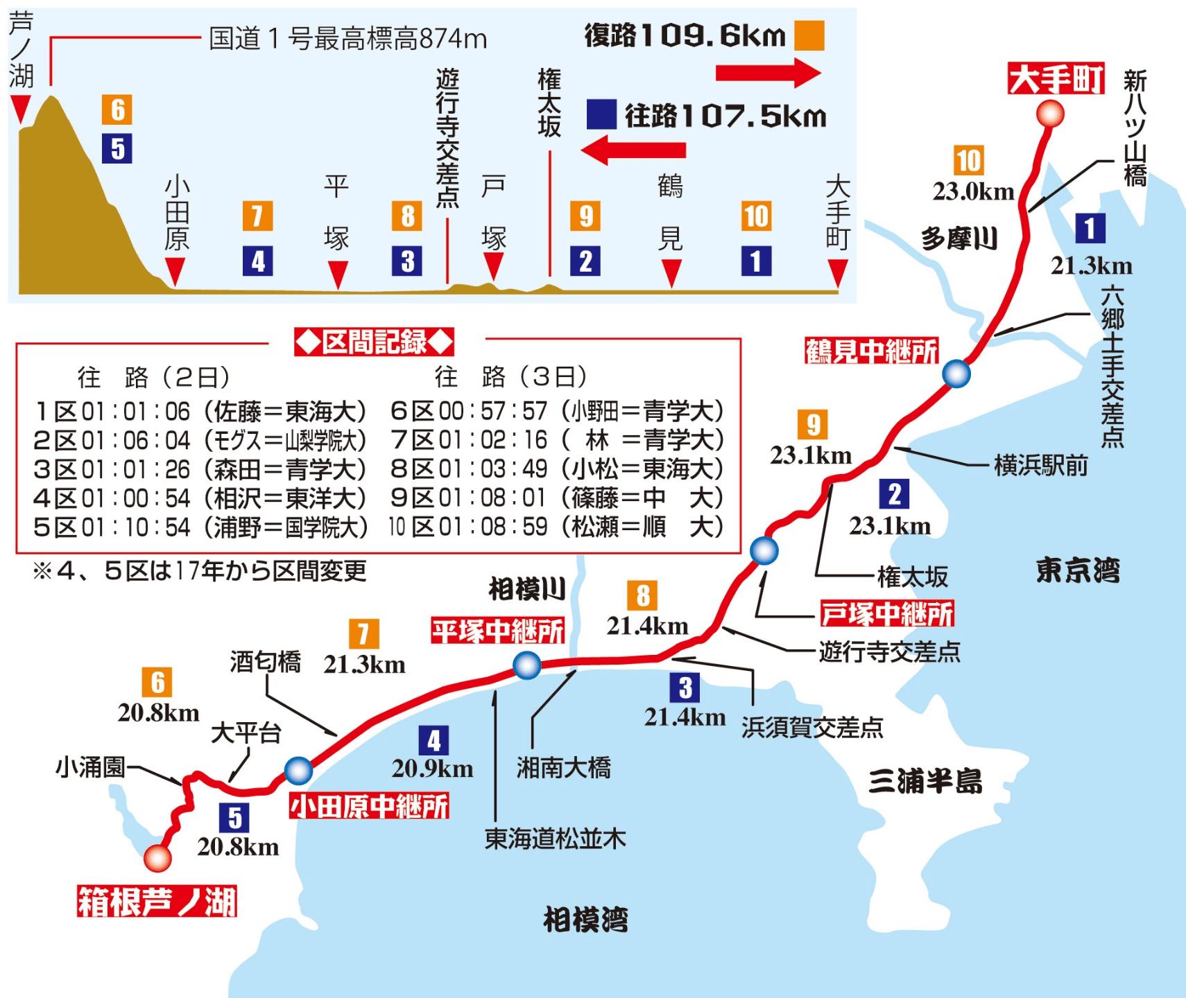 2020年箱根駅伝出場校の注目選手区別